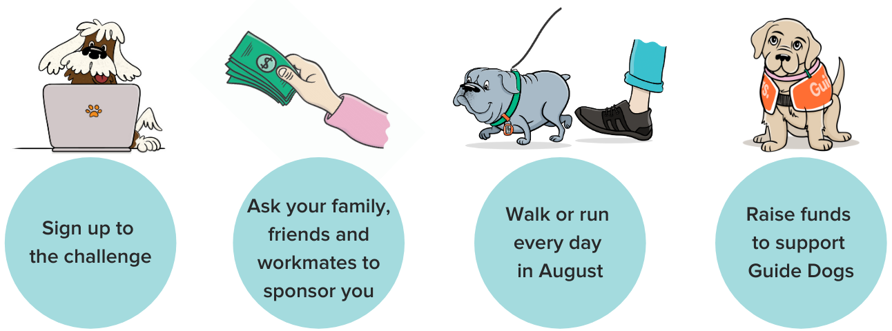 Image shows: Step 1 - Sign up to the challenge. Step 2 - Ask your family, friends and workmates to sponsor you. Step 3 - Walk or run every day in August. Step 4 - Raise funds to support Guide Dogs. Cartoon images appear above each step.